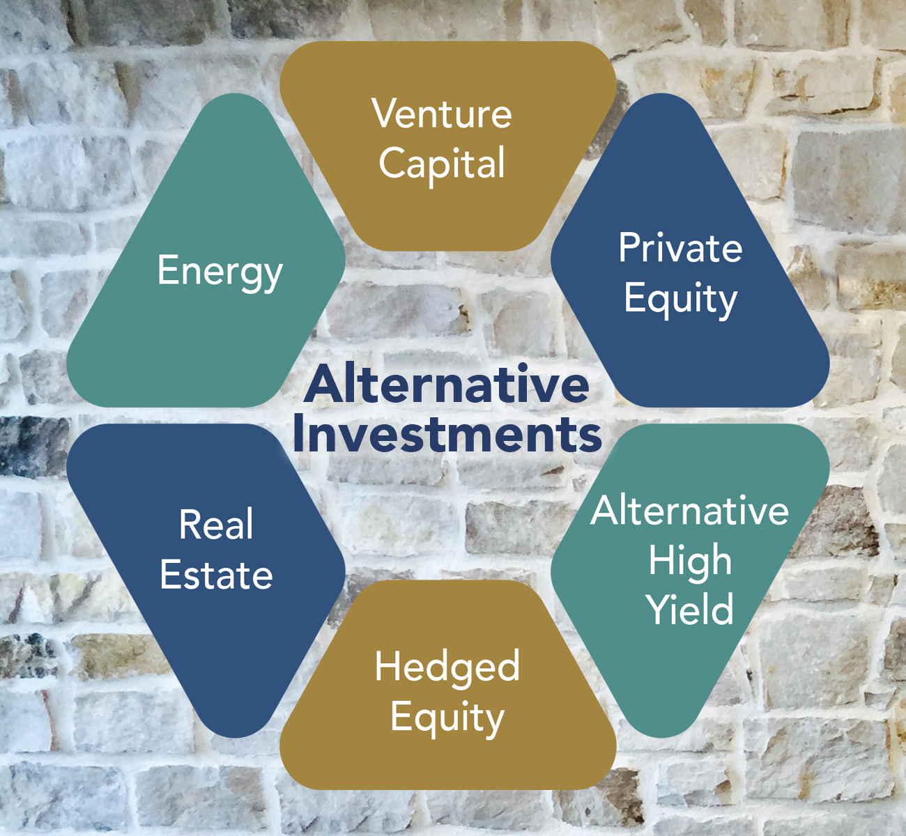 Alternative Investments at a Glance